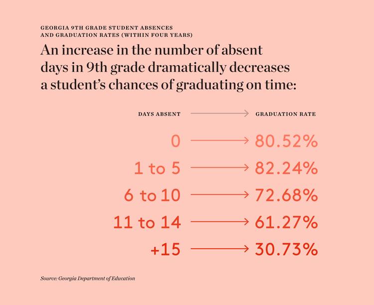 ga-9th-grade-absenteeism-1